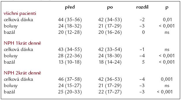 Změna denních dávek inzulinu (IU/24 hod) před a po 6 měsících léčby inzulinem glargin.