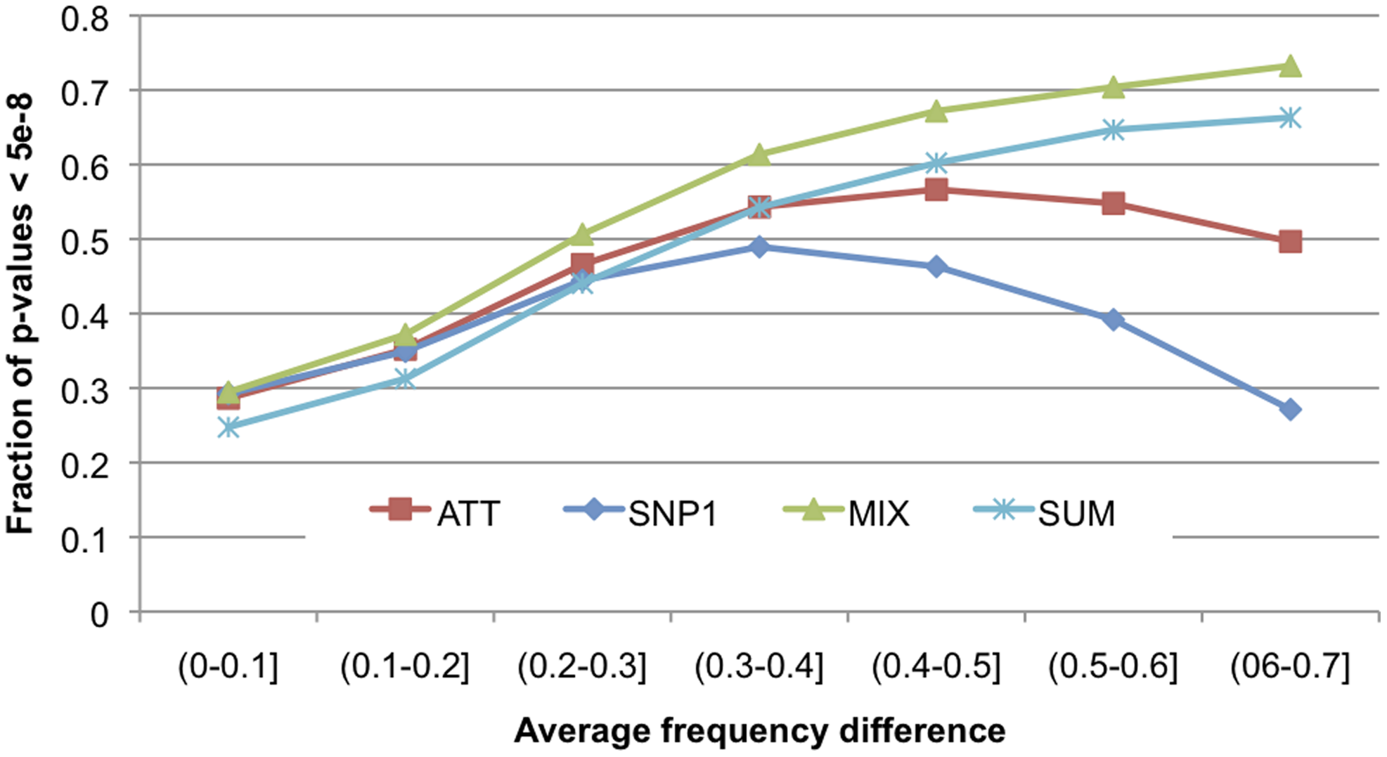 Statistical power of SNP1, ATT, MIX scores as a function of population differentiation.