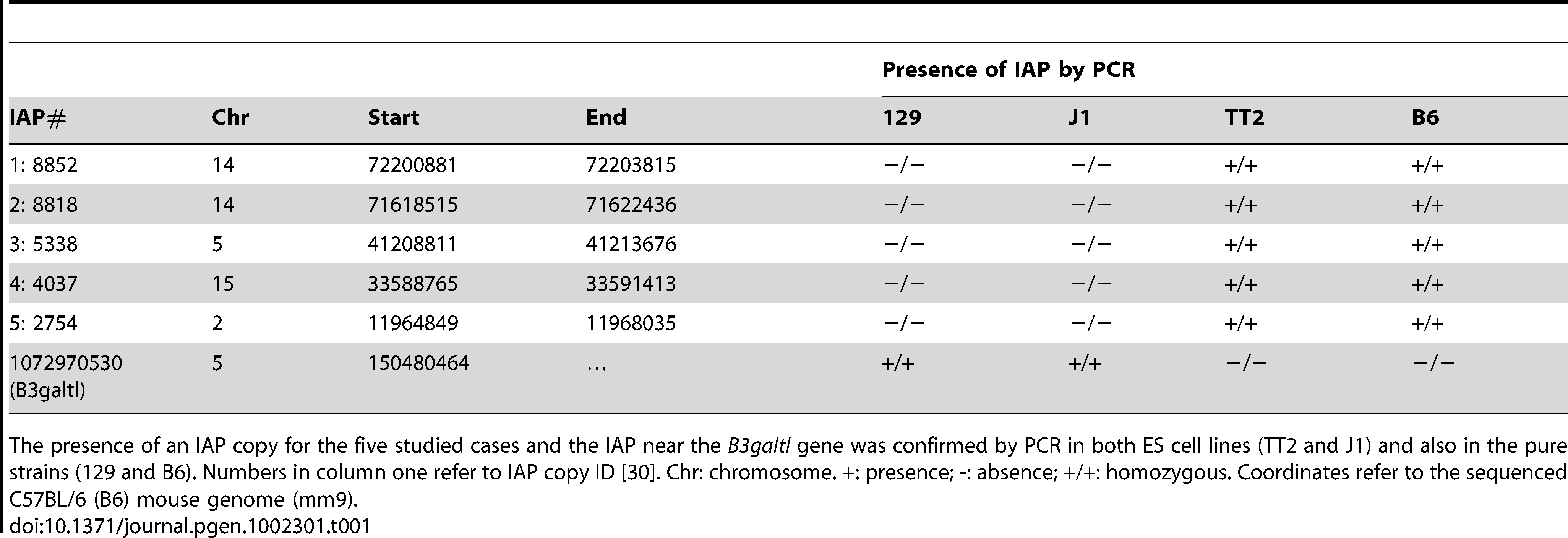 Confirmation of IAP presence.