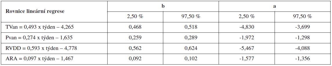 Regresní modely pro jednotlivé parametry pravého srdce