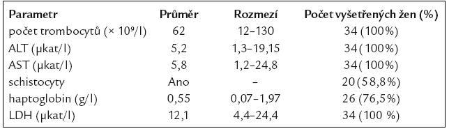 Laboratorní hodnoty u pacientek s HELLP syndromem.