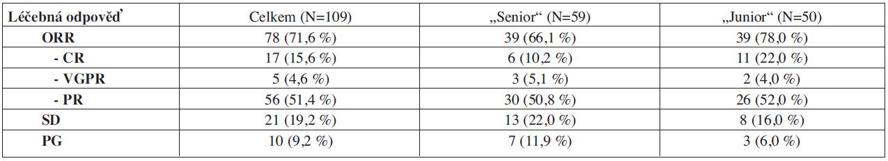 """Výsledky léčby režimy """"CTD-junior"""" a """"CTD-senior."""""""
