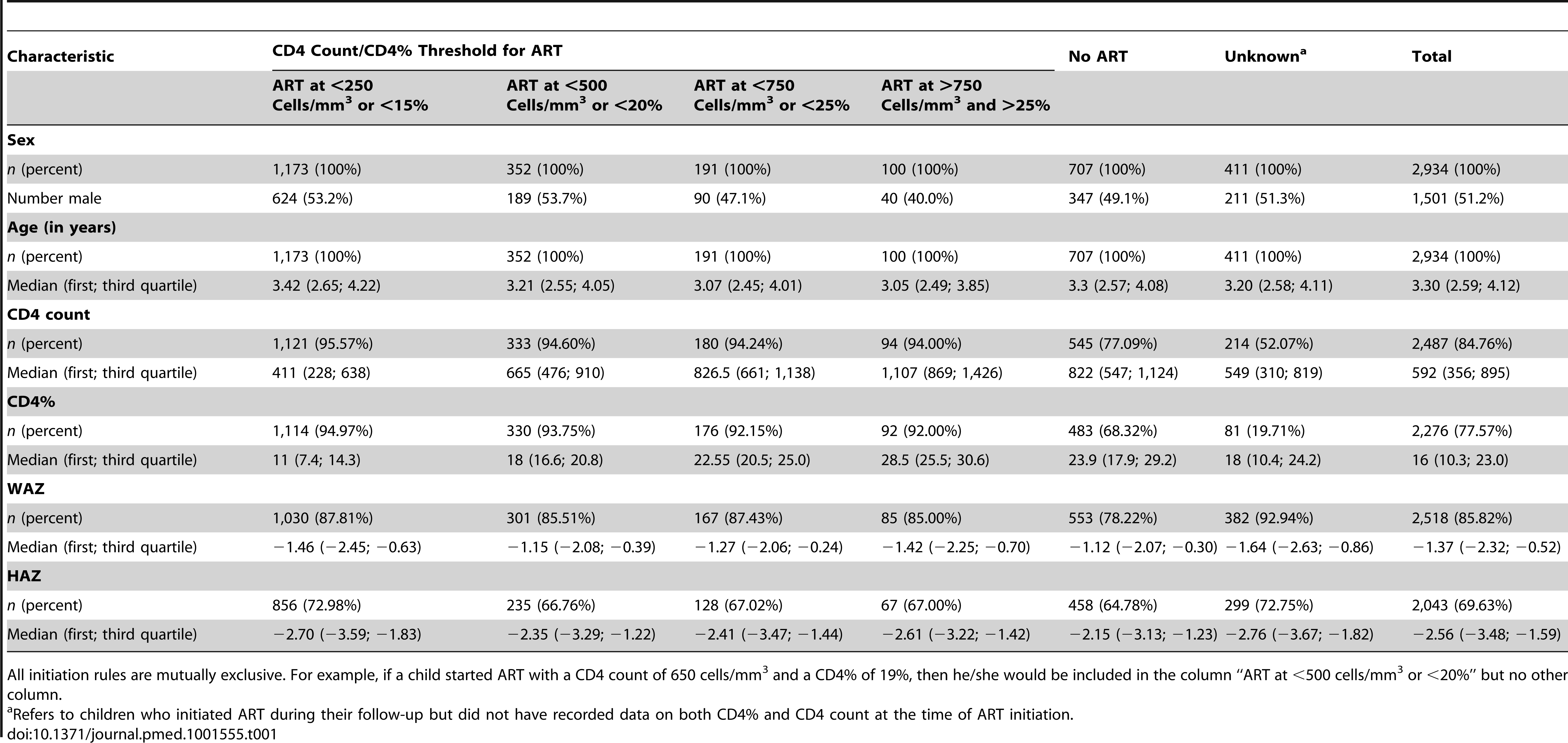 Patient characteristics at first clinic visit overall (total) and stratified according to when and if ART was initiated.