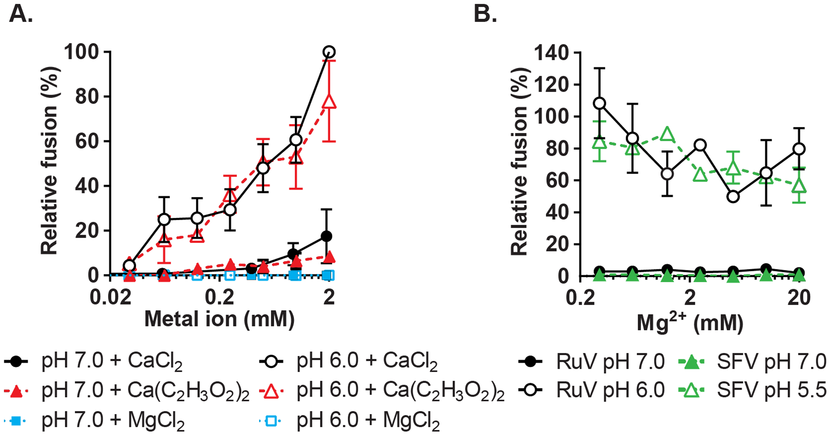 Concentration-dependence and specificity of RuV Ca<sup>2+</sup> requirement.
