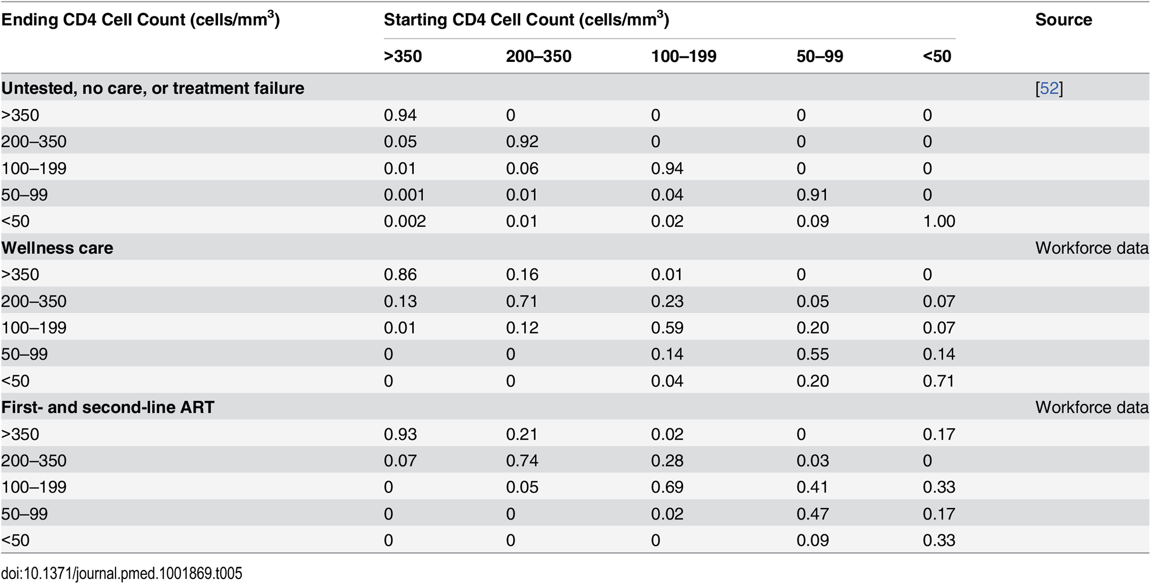 Model 3-mo transition probabilities between CD4-cell-count-defined health states by type of care.