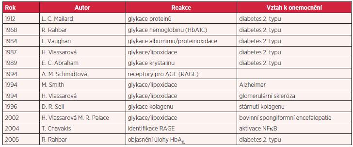 Historie objevů konečných produktů pokročilé glykace, lipoxidace a proteinoxidace ve vztahu k chronickým nesdělným chorobám