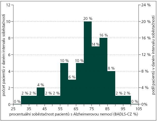 Rozložení aktivit denního života ve skupině 50 pacientů s Alzheimerovou nemocí podle BADLS-CZ.