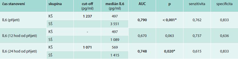 Tab. 3b. Analýza ROC pro stanovení cut-off hodnoty IL6 rozlišující pacienty v kardiogenním a septickém šoku