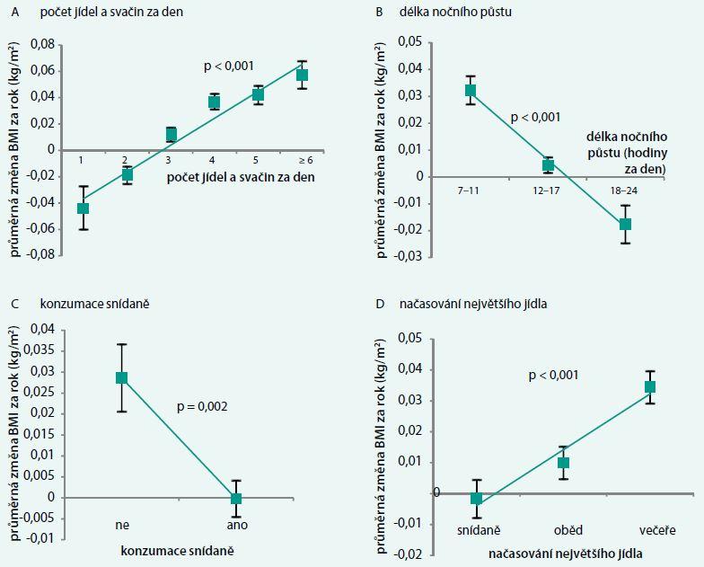 Vztah mezi frekvencí a načasováním jídel a průměrnou změnou BMI. Data jsou vyjádřena jako průměr ± 95% konfidenční intervaly. A. celkový počet jídel a svačin (dohromady) za den B. délka nočního půstu C. konzumace snídaně D. načasování největšího jídla. p hodnoty jsou udávány pro trendy a rozdíl (C)