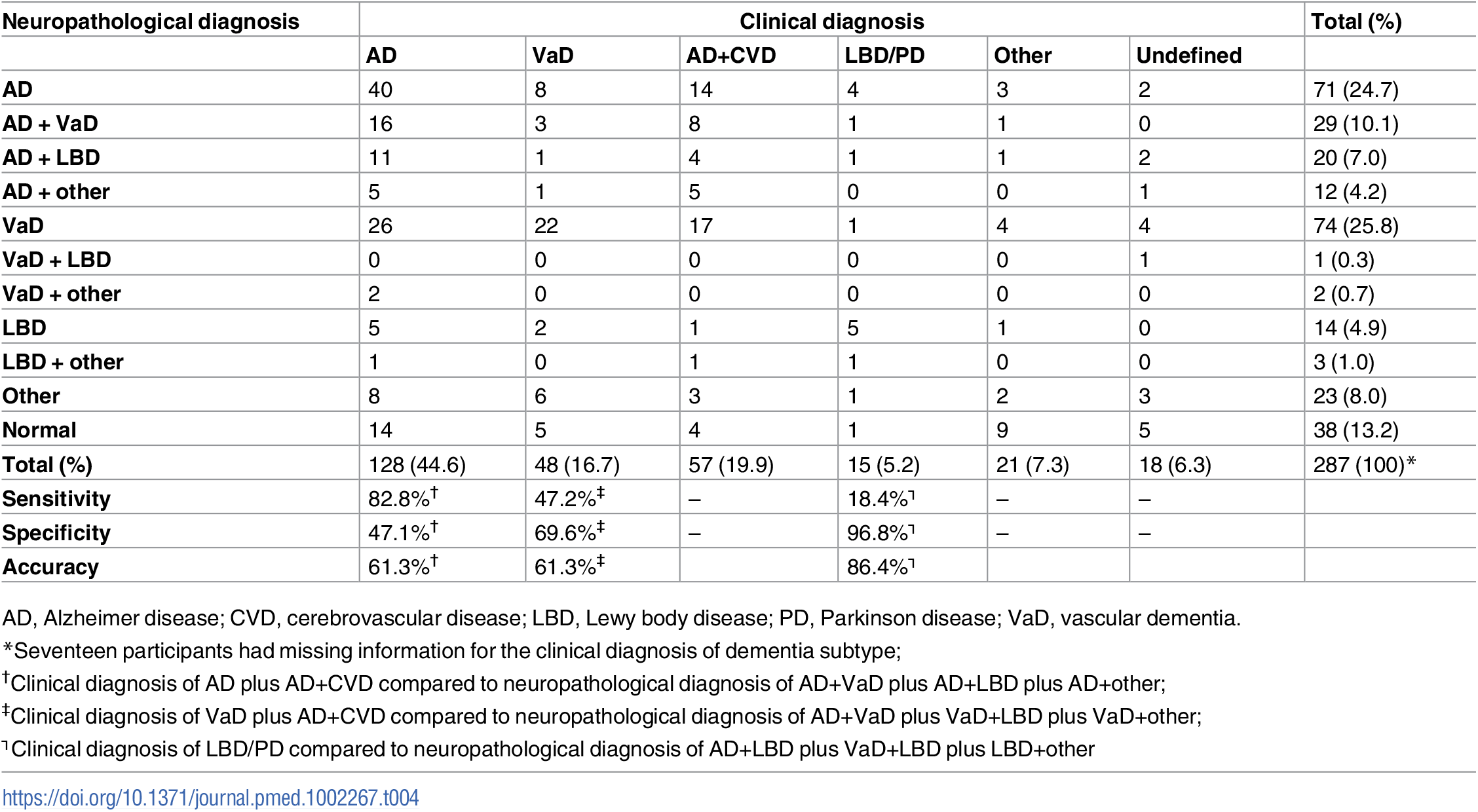 Comparison between clinical and neuropathological diagnoses among participants with dementia (CDR ≥ 1) (<i>n</i> = 287).