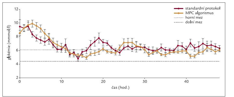 Srovnání průměrné glykemie v čase při použití standardního protokolu a počítačového algoritmu. Vyjádřeno jako průměry ± směrodatná odchylka (SD).