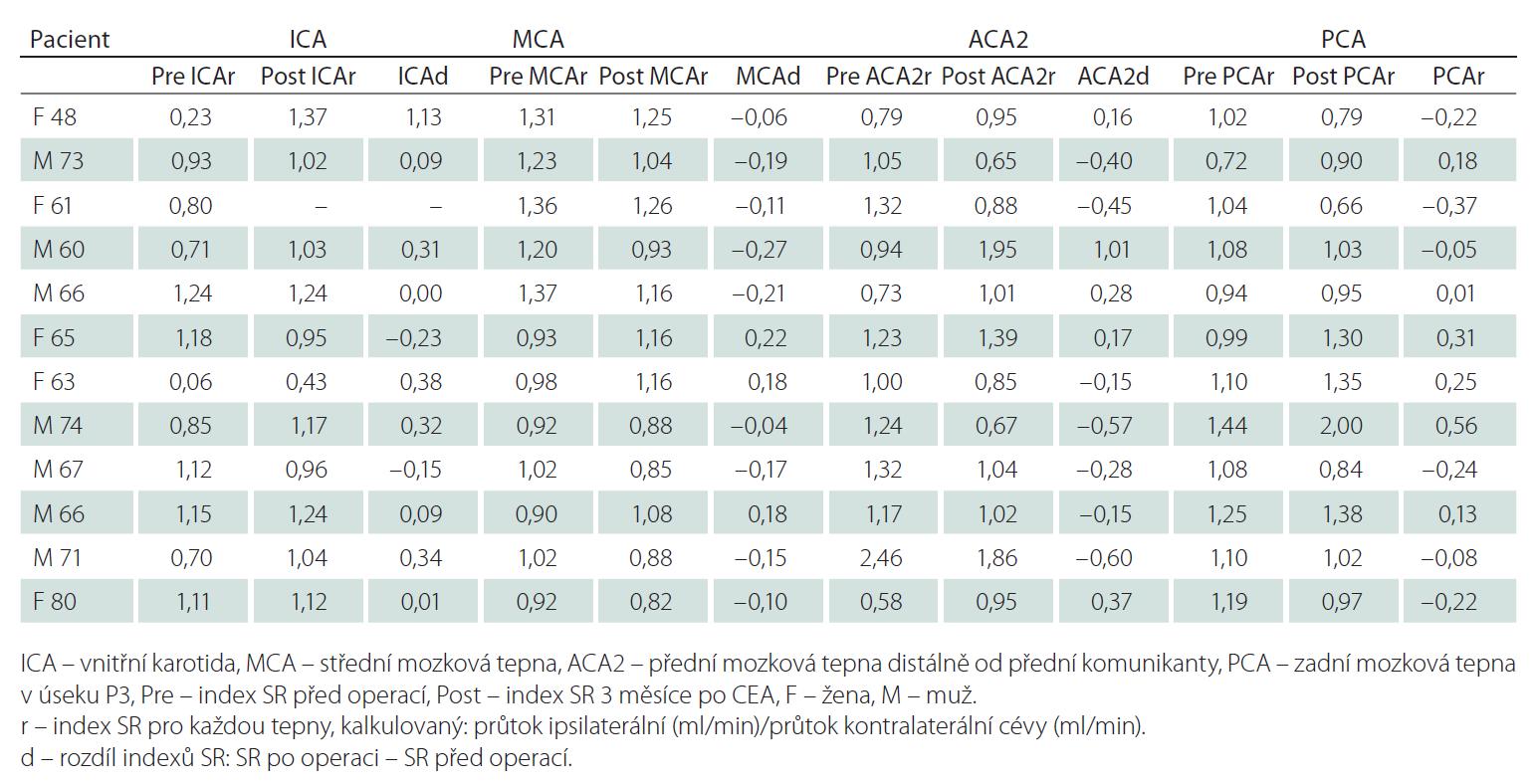 Indexy SR (průtok ipsilaterální/kontralaterální cévou) před a tři měsíce po CEA.