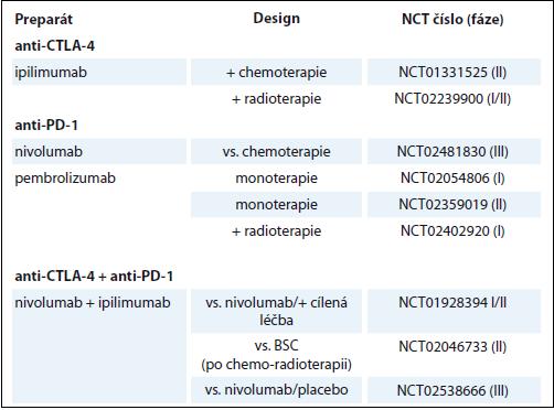 Přehled aktuálně probíhajících klinických studií u pacientů s SCLC.