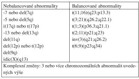 Chromozomální abnormality považované za předpokládaný důkaz MDS za podmínek cytopenie a chybění dostatečných morfologických znaků pro diagnózu MDS.