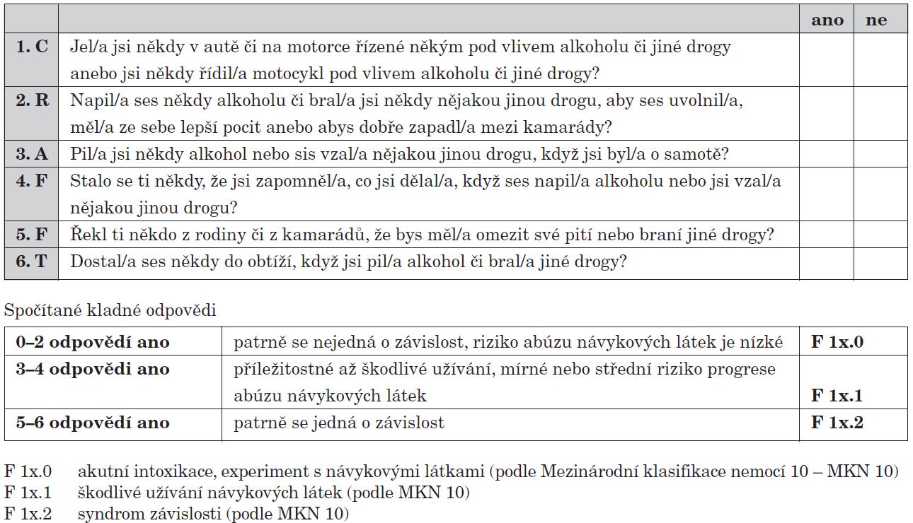 Dotazník CRAFFT (podle Knight JR, 2002).