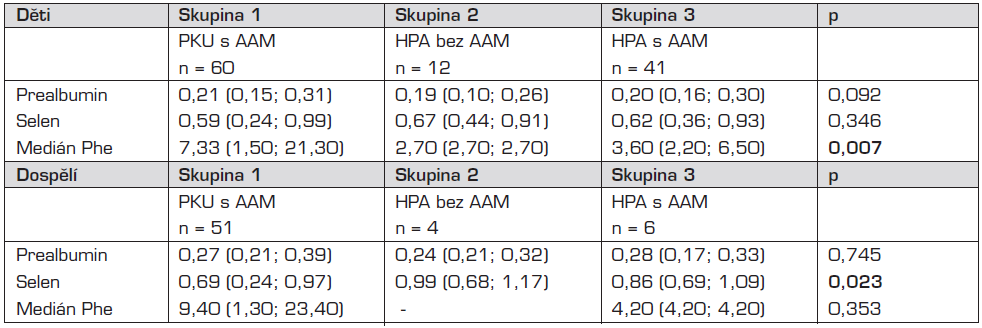 Srovnání koncentrací prealbuminu a selenu v séru v jednotlivých skupinách II.