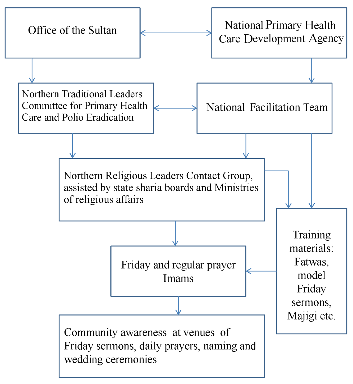 Flow chart for the engagement of imams in the poliomyelitis eradication initiative.