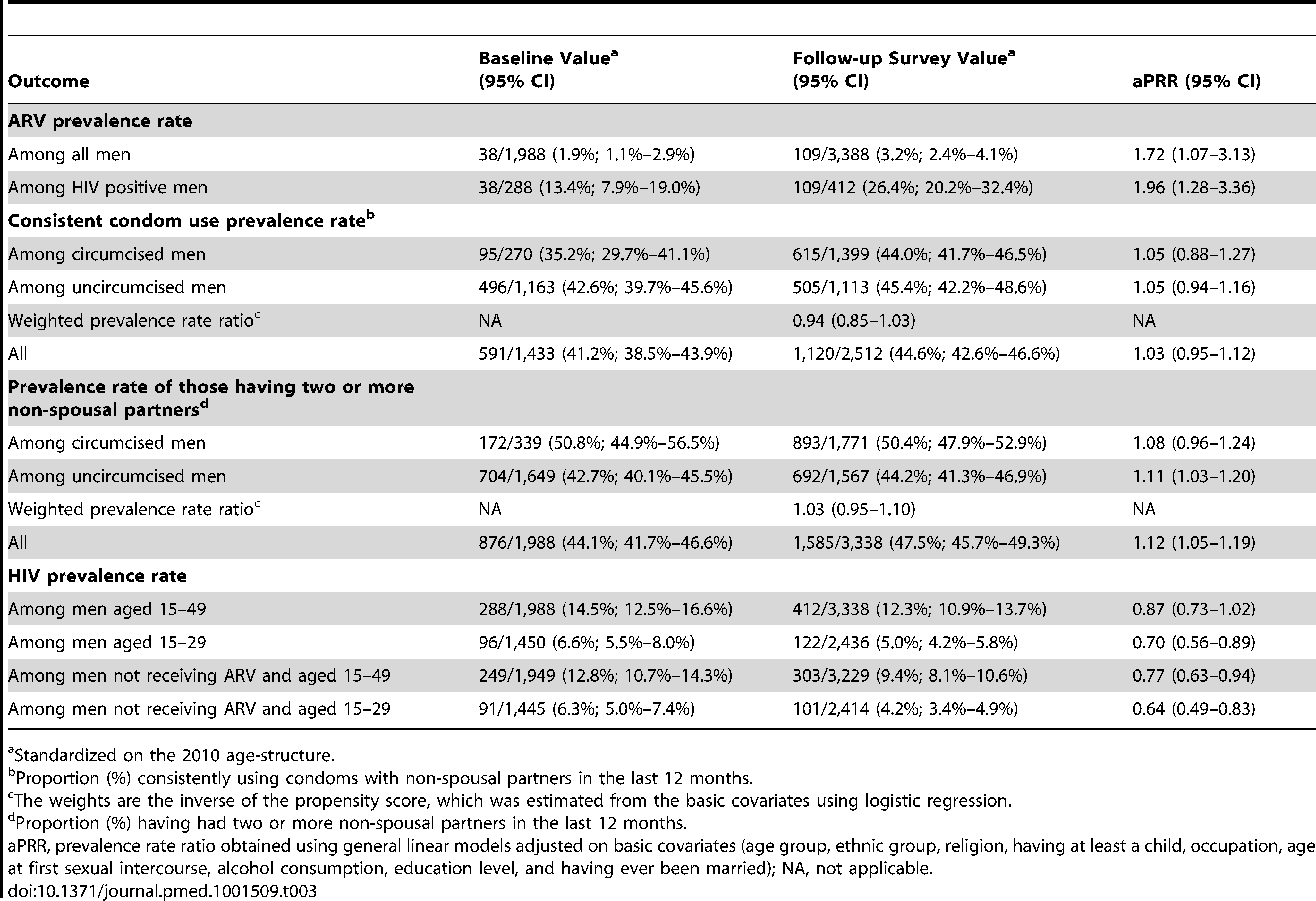 Variations among men of key outcomes between the baseline and the follow-up survey, and by circumcision status in the follow-up survey.