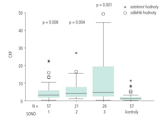 Srovnání hodnot hsCRP s kontrolní skupinou podle stupně postižení karotického řečiště.