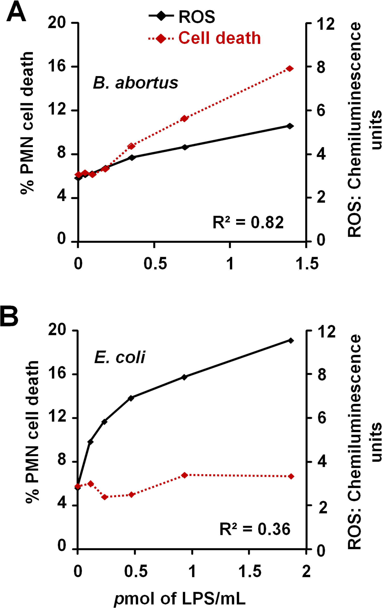 <i>Br</i>-LPS-induced PMN cell death correlates with low ROS formation.