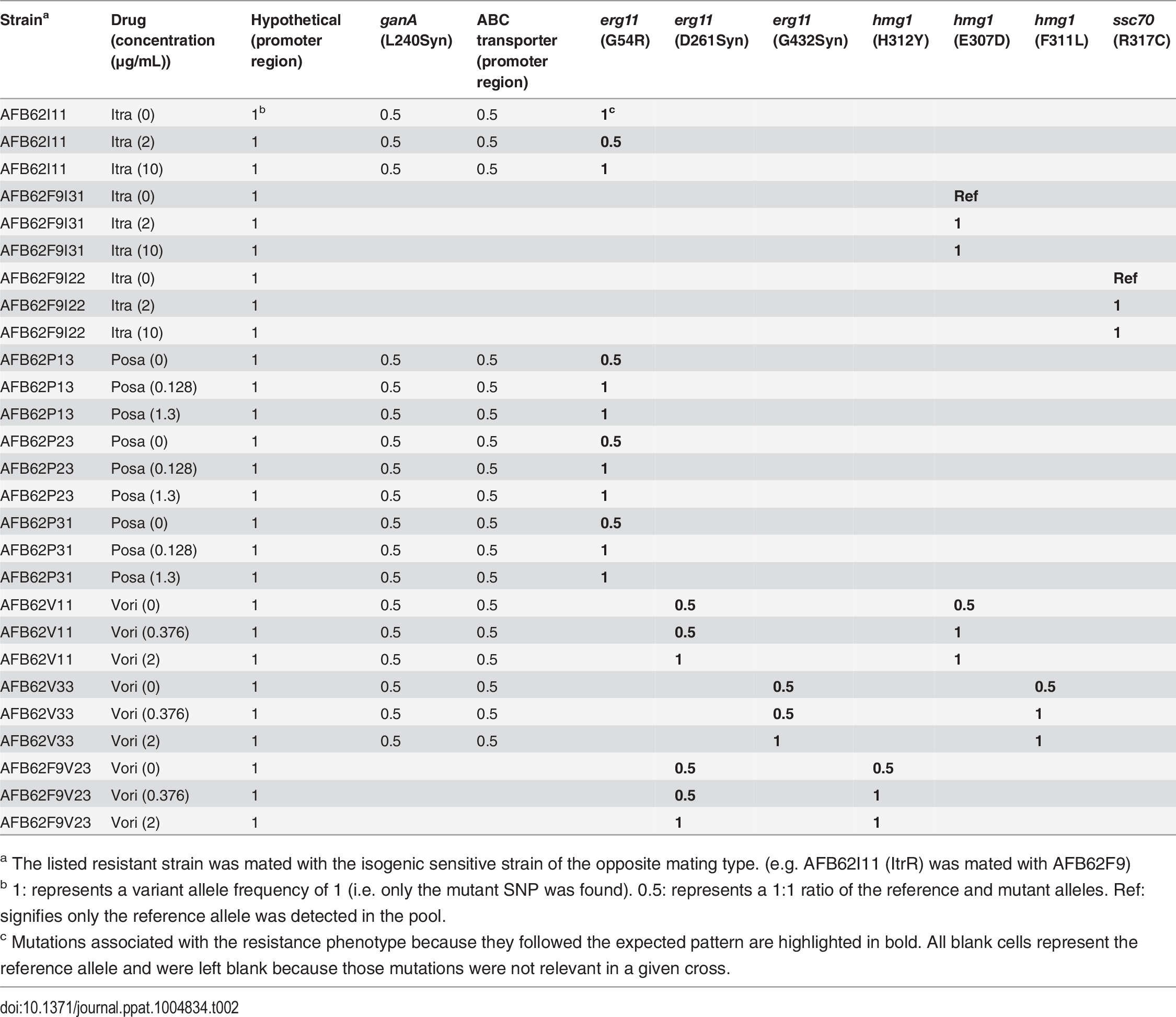 Variant allele frequencies of relevant mutations in sequenced pools of mating offspring under no drug, intermediate, and high-level selection for each drug.