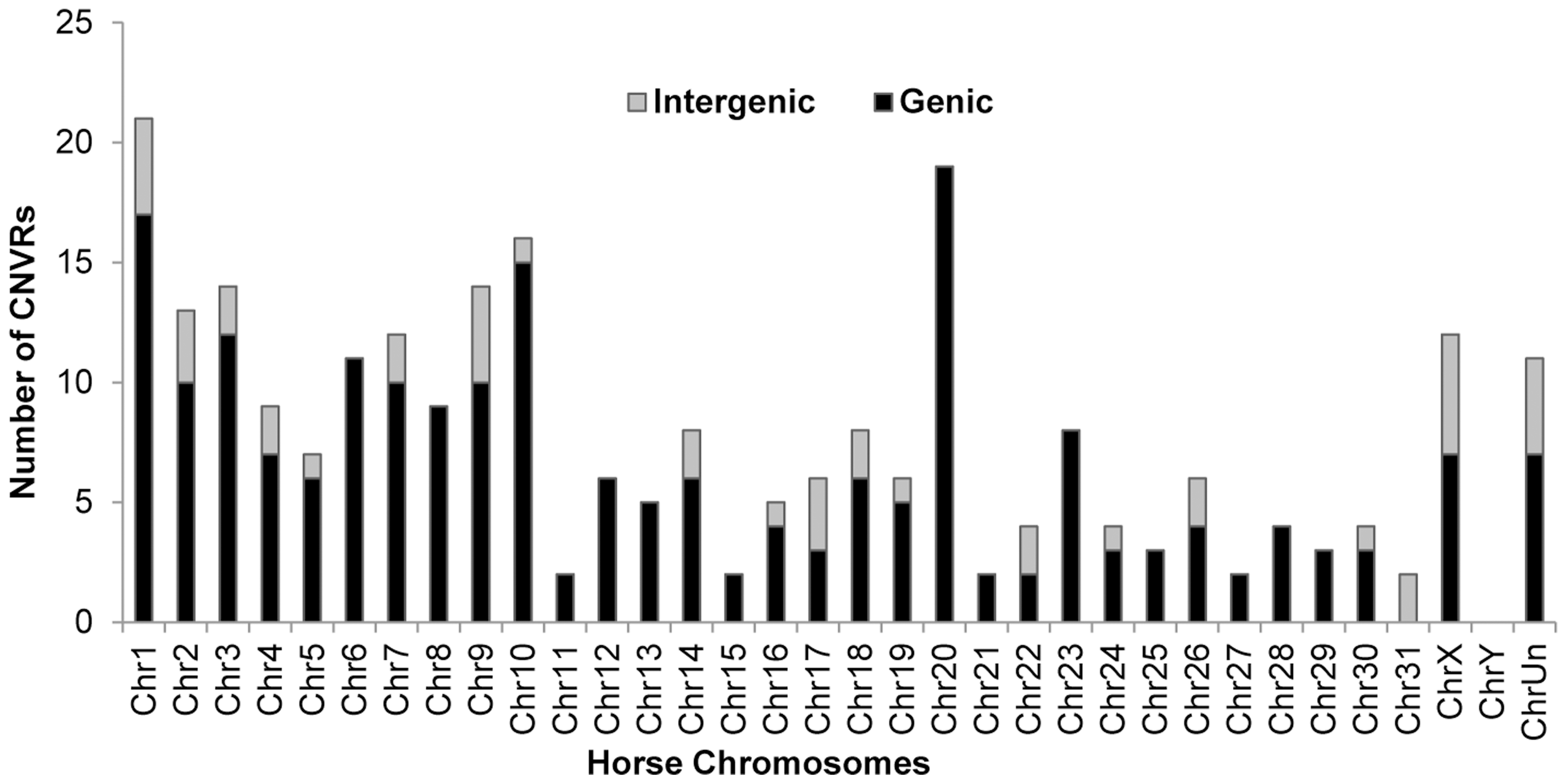 Chromosome-wise distribution of genic and intergenic CNVRs in the horse genome.