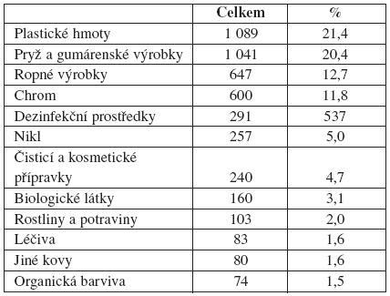 Příčiny kontaktních ekzémů vČR (1992–2007) (n 5097)