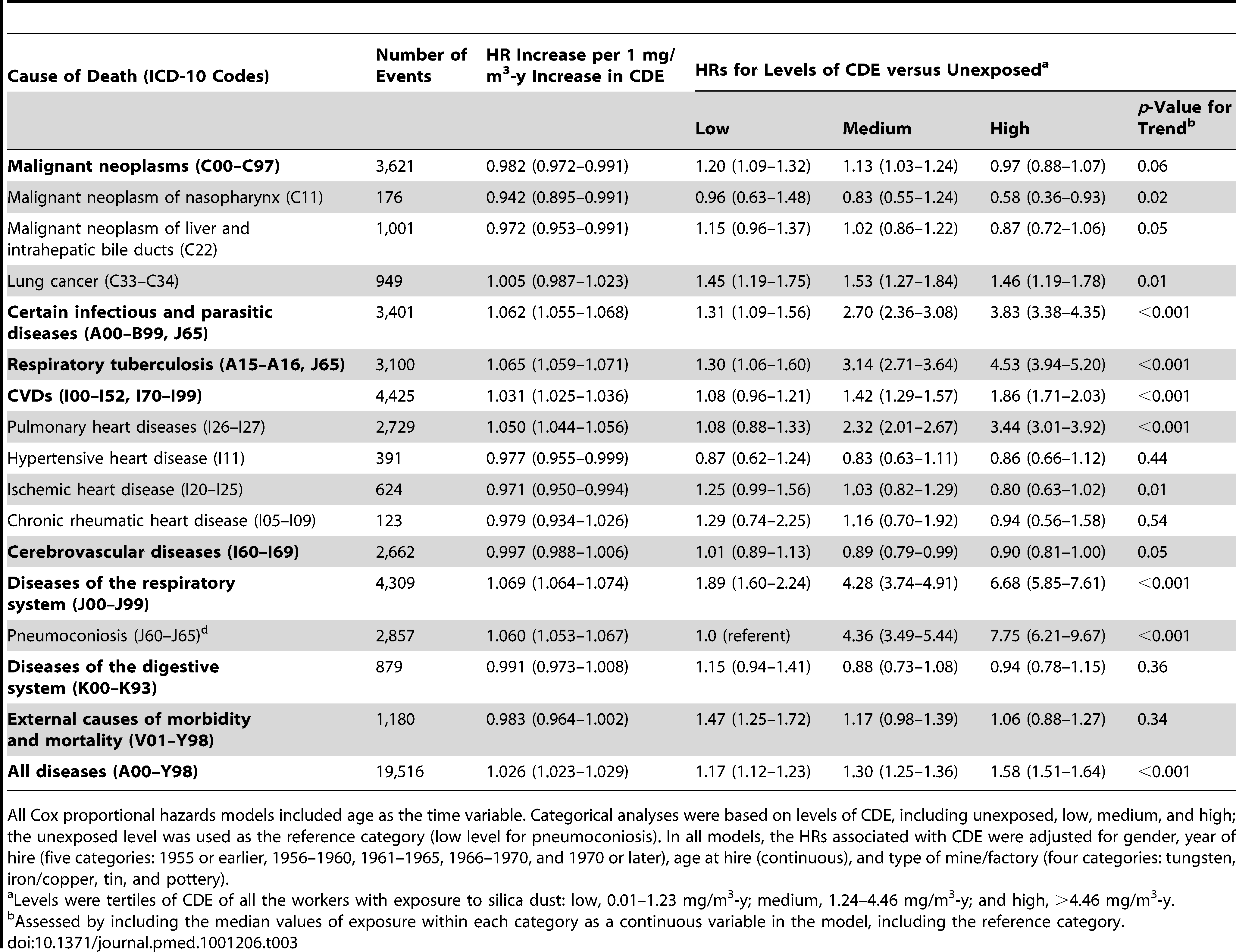 Estimated HRs for total and cause-specific mortality associated with CDE in the cohort (<i>n</i>=74,040), 1960–2003.