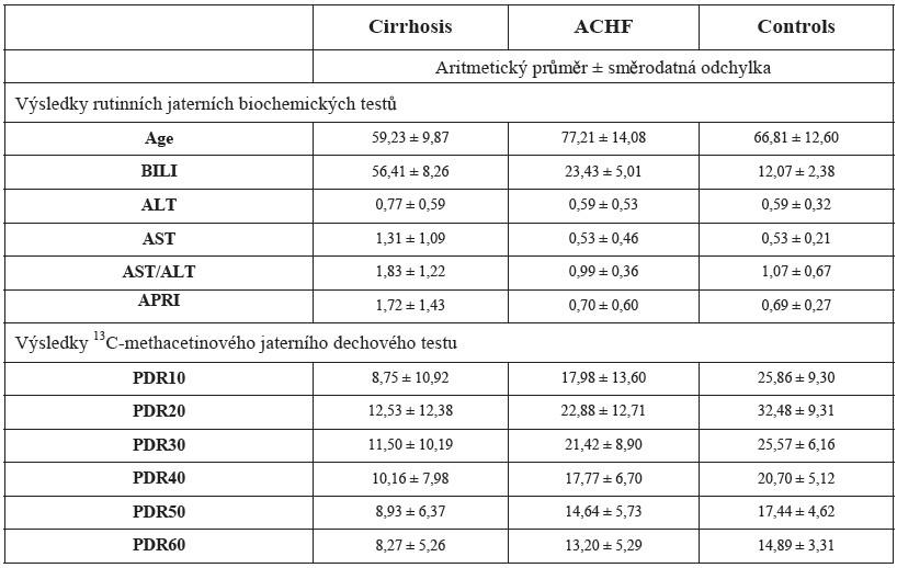 Naměřené hodnoty vybraných biochemických testů, APRI skóre a AST/ALT poměr a hodnoty dávky akumulované dávky <sup>13</sup>C methacetinu včasových intervalech (10, 20, 30, 40, 50, 60, 80, 100, 120 min.). 1 – kontrolní skupina – KONTROLY, 2 – cirhóza – CIRHÓZA, 3 – dekompenzované srdečné selhání – ACHF (průměr ± směrodatná odchylka).