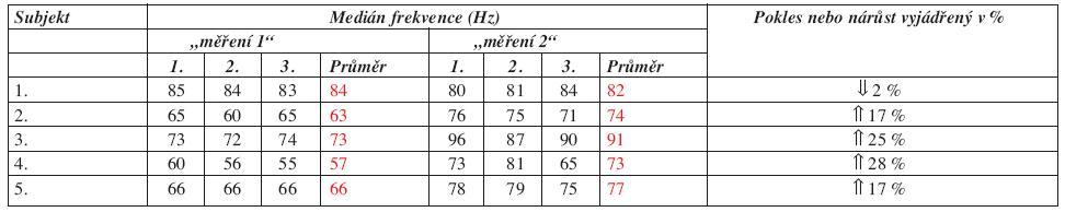 Hodnoty mediánu frekvence u m. opponens pollicis.