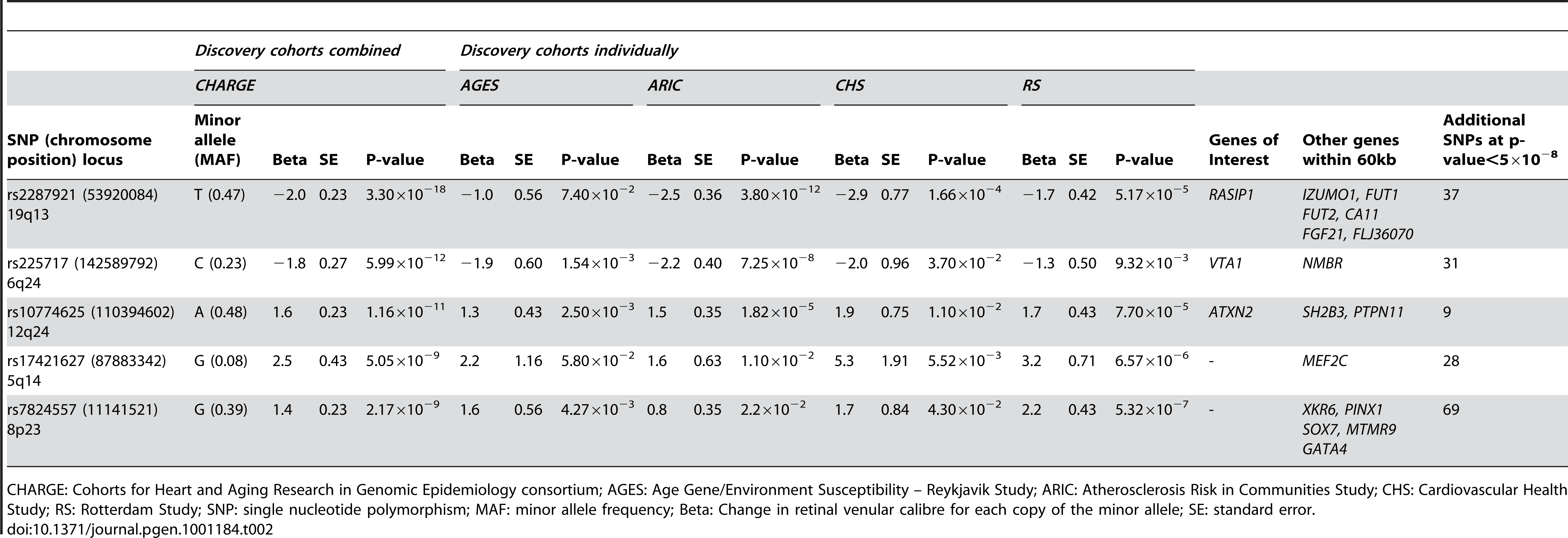 Results for the five loci associated (p&lt;5.0×10<sup>−8</sup>) with retinal venular caliber in the discovery cohorts both combined and individually.