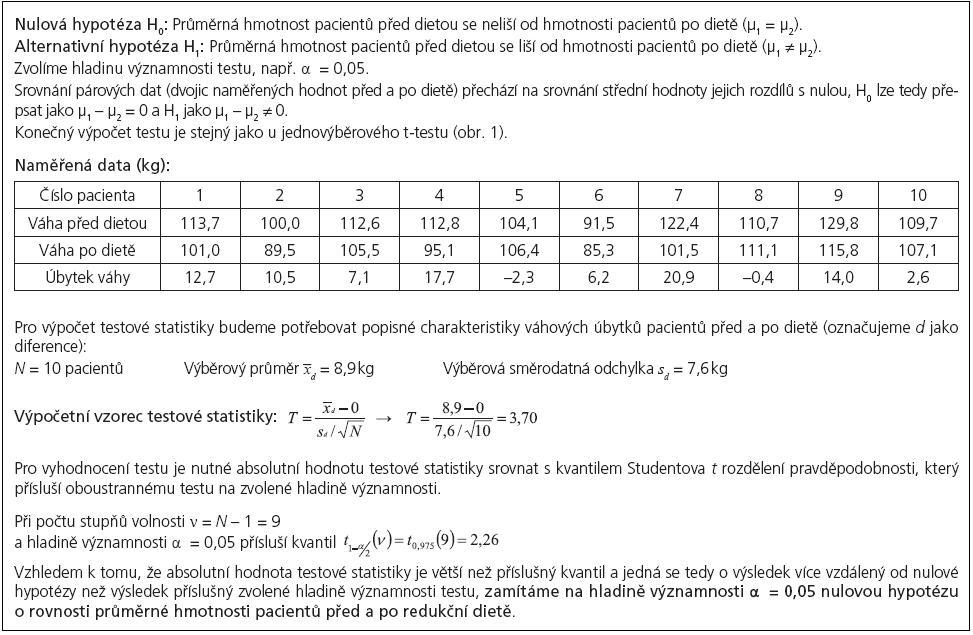 Příklad 3. Párový <i>t</i>-test pro srovnání hmotnosti souboru pacientů před a po redukční dietě.