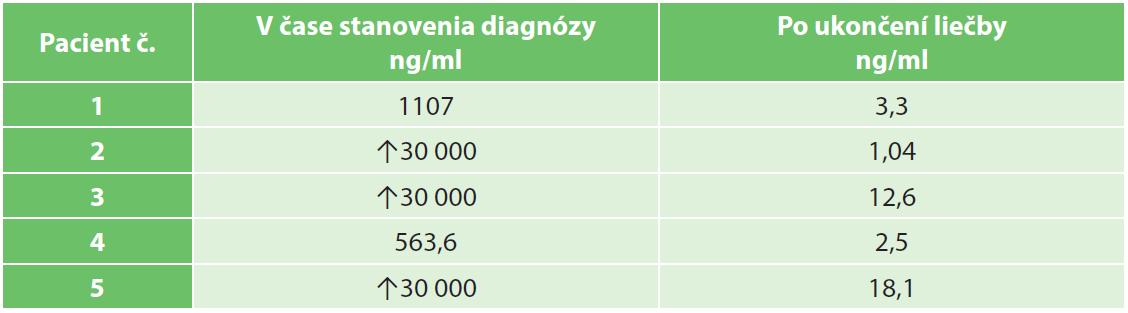 Hladiny α-fetoproteínu v čase stanovenia diagnózy a po ukončení liečby Tab. 3: α-fetoprotein levels at tumours diagnosis and after treatment
