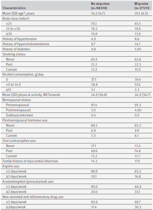 Age standardized baseline characteristics (1989) according to migraine status in Nurses' Health Study II (n=115 541). Values are percentages unless stated otherwise