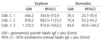 Průměrné hladiny IgE (IU/ml) v séru u pacientů se zvýšenou a normální hladinou při prvním odběru.