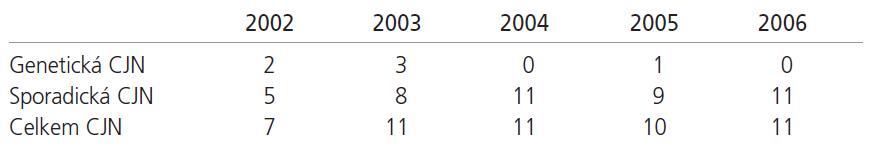 Počet definitivních případů CJN v ČR – 2002–2006.