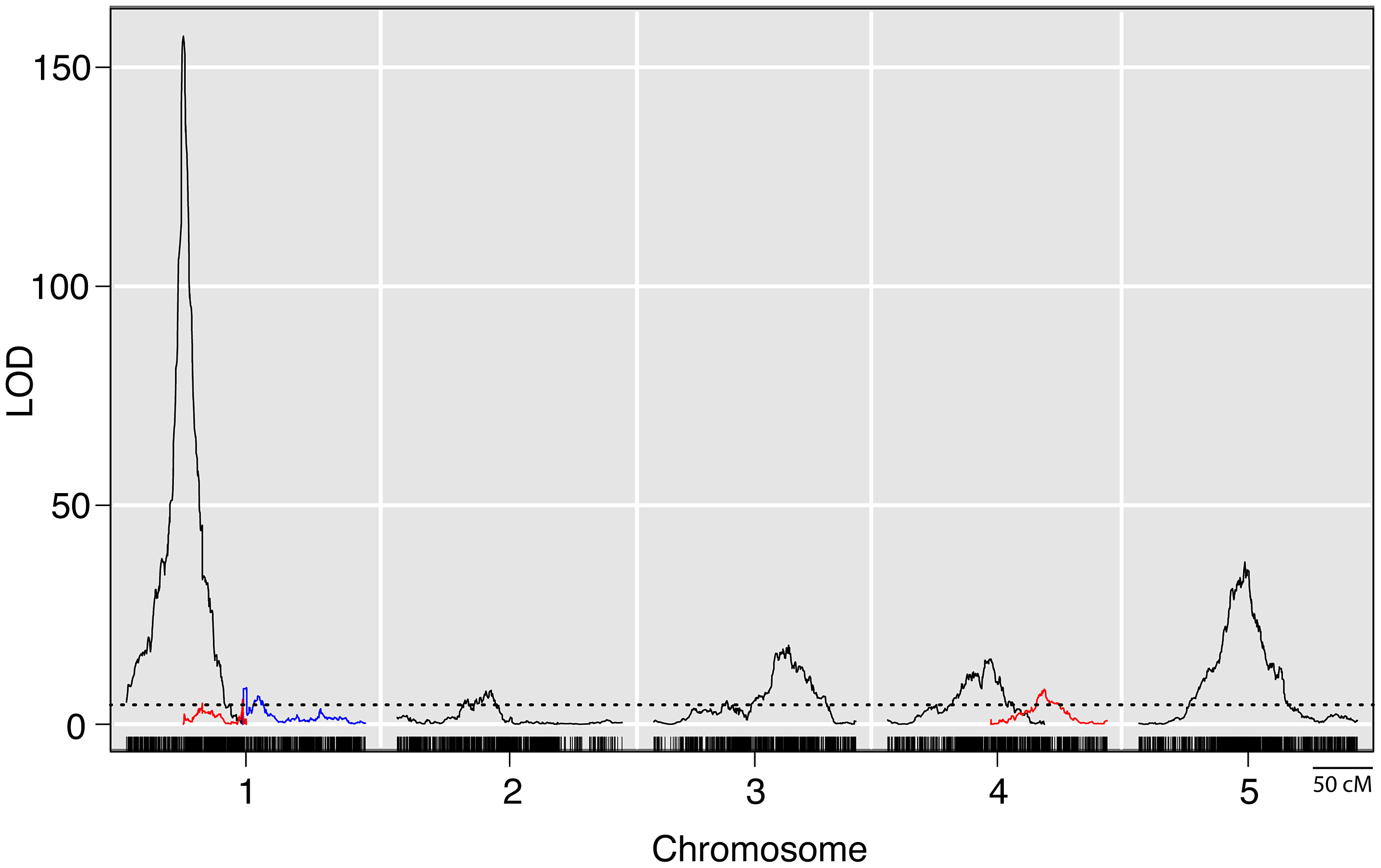 LOD plots from a genome wide QTL scan for prolificacy in a set of maize-teosinte BC<sub>2</sub>S<sub>3</sub> RILs.