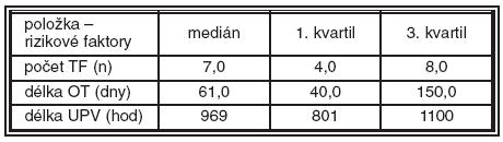 Základní charakteristiky podskupiny dětí s těžkou ROP (23 dětí – podskupina 2)