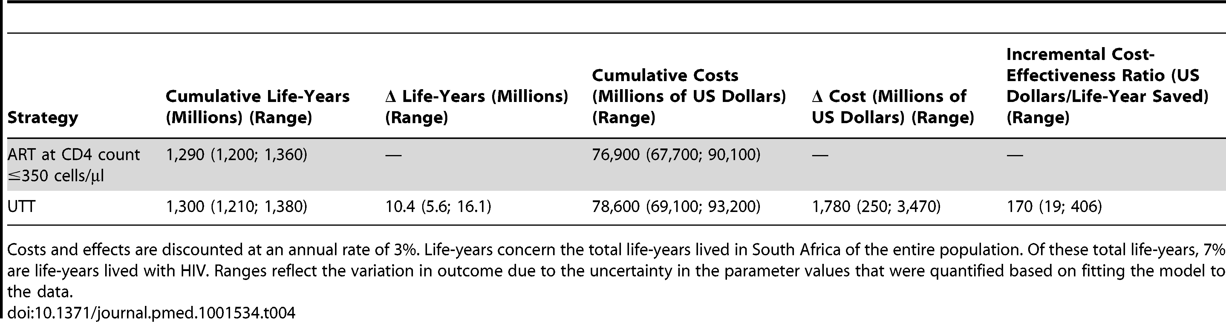 Effects, cost, and cost-effectiveness of universal test and treat versus continued scale-up of ART at CD4 count ≤350 cells/µl in South Africa over the period 2012–2050 (Model D).