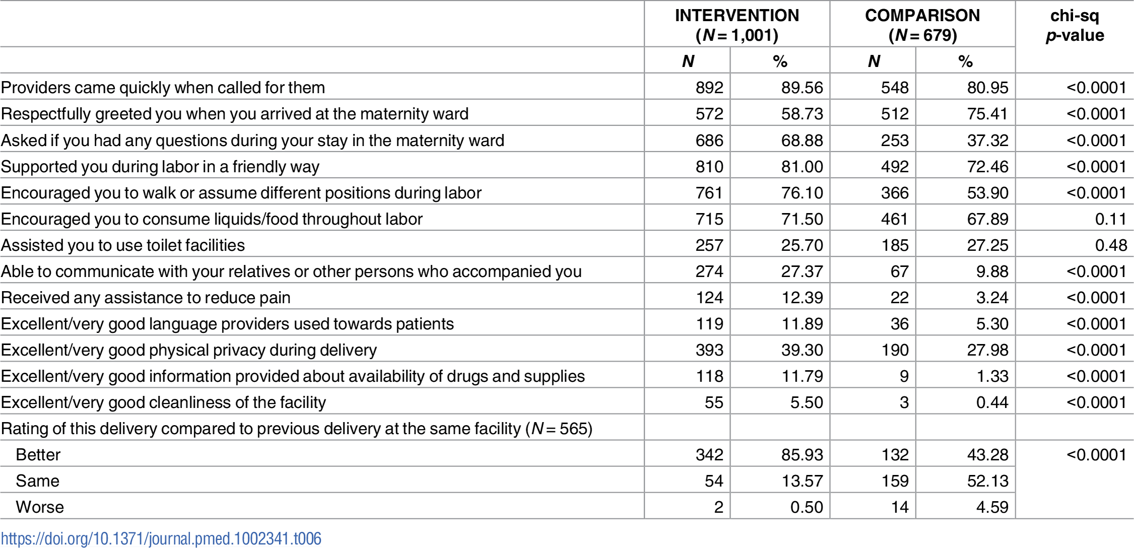 Implementation fidelity: Respectful care process indicators at endline, 2015.