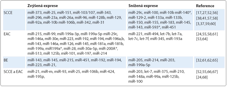Přehled miRNA zapojených do patogeneze karcinomu jícnu.