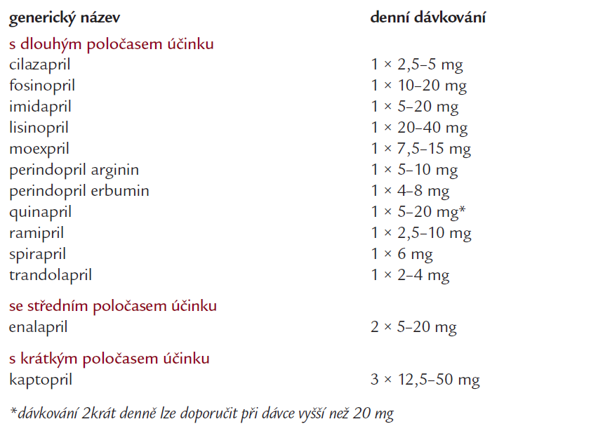 Přehled ACEI nejčastěji užívaných v léčbě hypertenze v ČR (v abecedním pořadí).