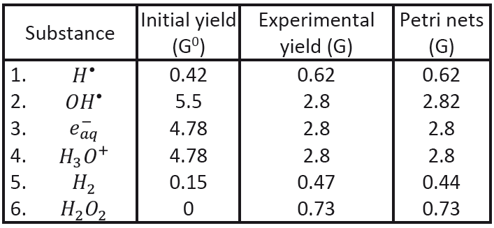 Comparison of the calculated final yield values with experimental results.