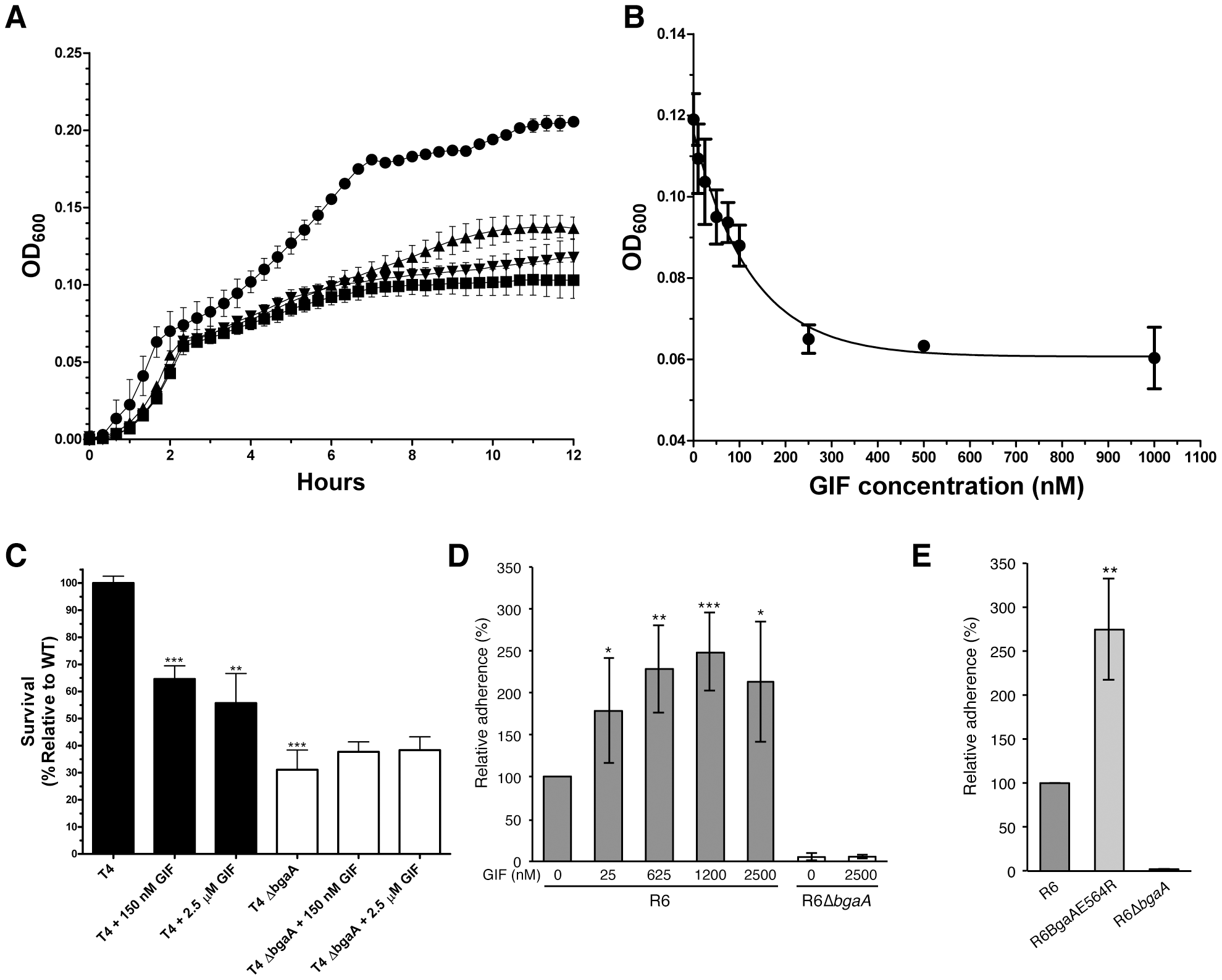 Inhibition of <i>S. pneumoniae</i> BgaA.