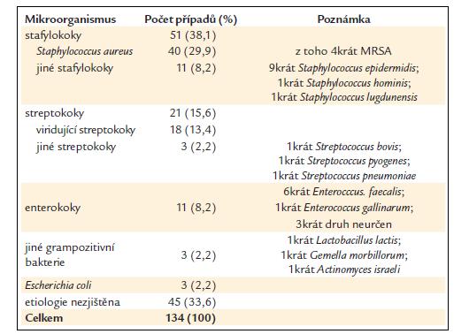 Etiologie hlášených případů infekční endokarditidy.