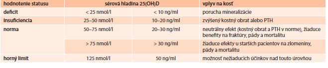 Hladiny vitamínu D a ich vplyv na kosť