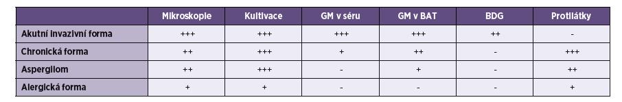 Přínos mykologických laboratorních metod v diagnostice plicní aspergilózy (upraveno podle [6, 8, 9, 10]) Table 2. Benefit of mycological laboratory methods in the diagnosis of pulmonary aspergillosis (adapted from [6, 8, 9, 10])