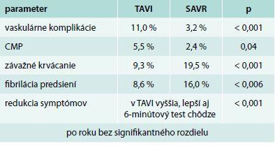 Percentuálny výskyt včasných komplikácií (30-dňové sledovanie) v kohorte A štúdie PARTNER [20]