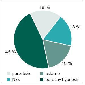 Distribúcia symptómov pacientov s normálnym a minimálnym neurologickým nálezom (n = 28).