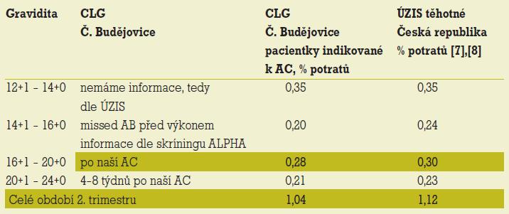 V centru lékařské genetiky není množství potratů ve skupině těhotných s AC vyšší než množství potratů ve II. trimestru v populaci těhotných v ČR.